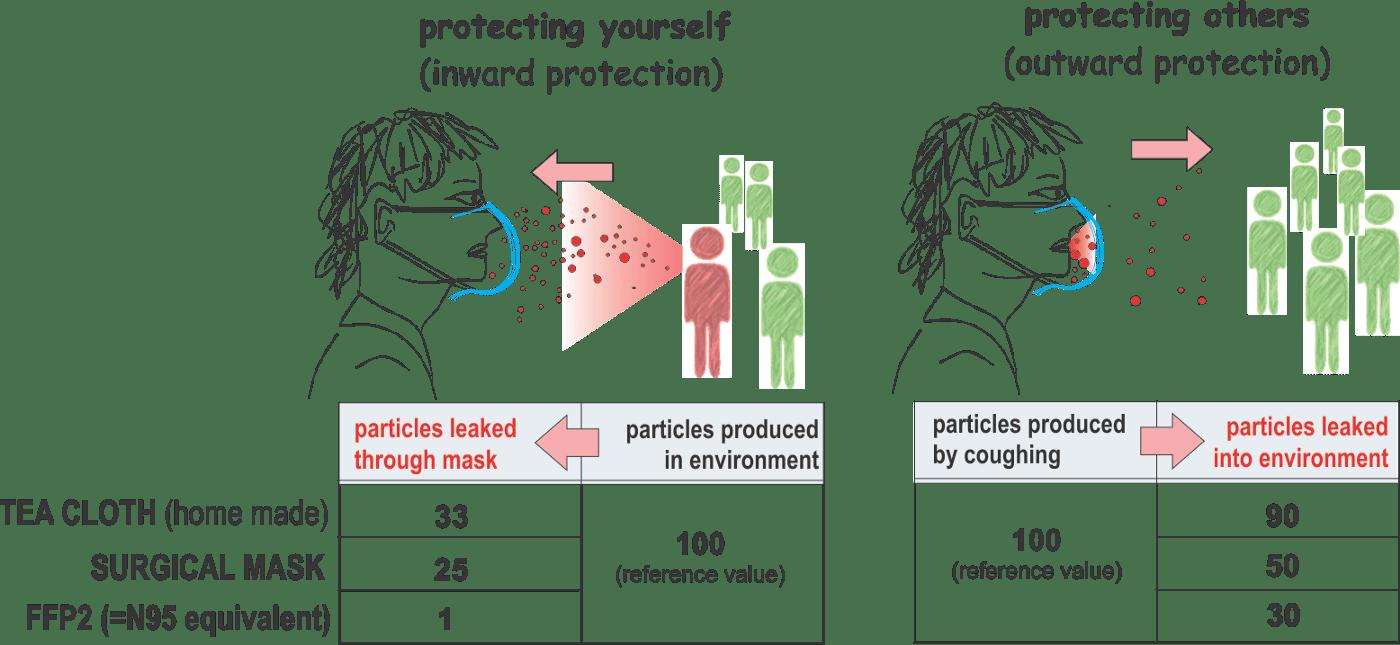 как коронавирус проникает с маской и без маски